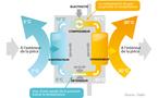 En savoir plus sur le fonctionnement d'une pompe à chaleur