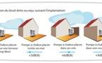 Pompes à chaleur, implantation et environnement acoustique